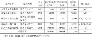 表1 四川省世界遗产(已申报)基本情况
