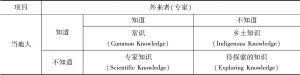 表1 参与式理论的基本思想