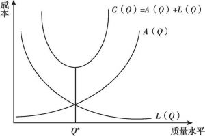 图3-2 朱兰质量成本模型
