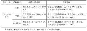 表10-5 地震保险赔付