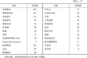 表7-1 跨国公司及金融机构在避税天堂的机构数
