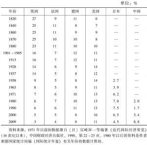 表1 主要国家的商品货物贸易占世界贸易的比重