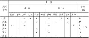 """表6-2 《朱子》""""那""""系特指反问句中疑问代词的使用情况"""