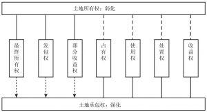 图2 以承包权为核心的农地产权体系