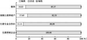 图8 调研对象对保险费率的满意度