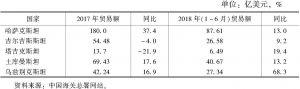 表1 中国与中亚国家双边进出口贸易总额