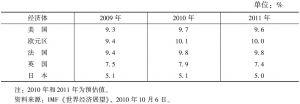 表1 2009~2011年发达经济体失业率