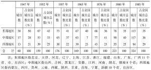 表2 我国设市城市分布变化(1947~1985年)