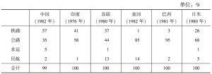表5 各种运输方式客运周转量比重比较