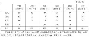 表6 各种运输方式货运周转量比重比较