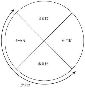 图11-4 自物权内部权能结构