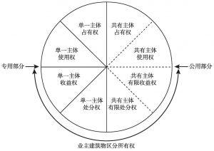 图11-5 所有权内部权能结构