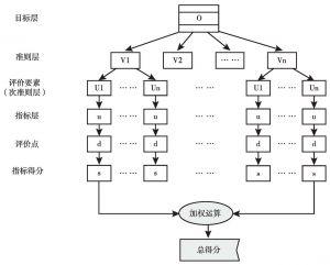 图4-4 指标细化模型