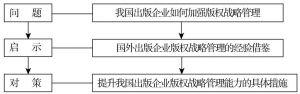 图1-2 论文研究逻辑主线