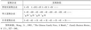 表1 家族企业的发展阶段