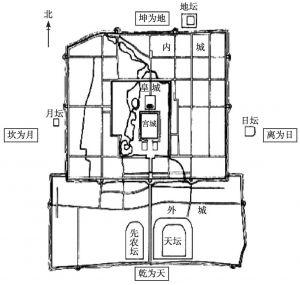 图14 先天八卦方位与北京礼制建筑示意图