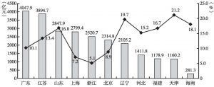 图6 2012年1~8月辽宁省与东部各地区地方财政一般预算收入额及增速比较