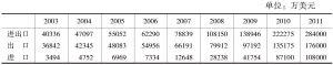 表1 云南农产品贸易增长表