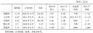 表6 中国主要视频网站经营数据
