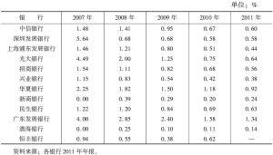 表12 2007~2011年股份制商业银行不良贷款率