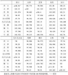 表2-1-16 各口岸银两的相互比较