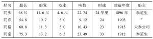 表3-2(a) 天泰公司(中国人经营,资本金七八万)<superscript>*</superscript>