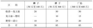 表3-43 卫河各段船舶种类