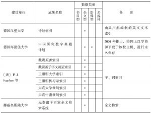 表10 学术机构(含民间学术团体与个人)古籍数字化成果