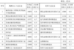 表9 主营业务收入位居前10位的主要行业
