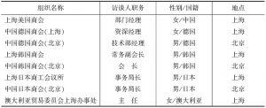 表1 调研对象情况统计表