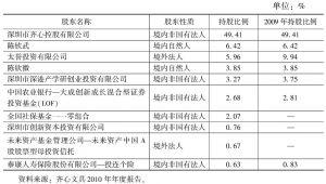 表15-6 齐心文具有限公司的前十名股东持股情况