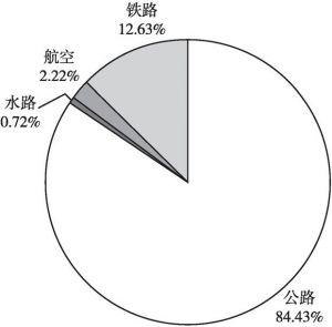 图1 2015年各运输方式客运分担率