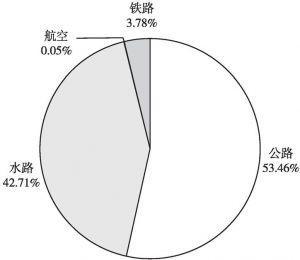 图2 2015年各运输方式货运分担率