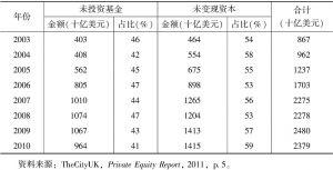 表1-2 全球PE管理资本