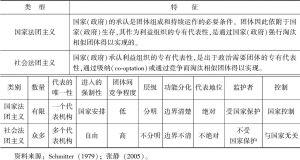 表1-3 国家法团主义和社会法团主义的特征