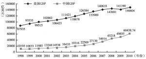 图11-1 1998~2010年中美GDP增长趋势