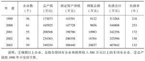 表3-3 规模以上工业企业发展简况