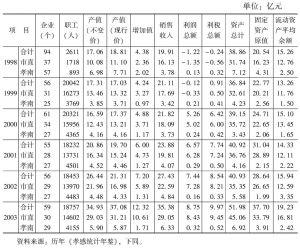 表7-1 规模以上企业主要经济指标