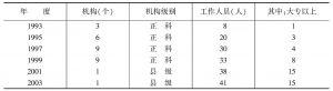 专表4-2 机构和人员