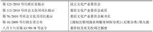 表1 与文化产业相关的规定