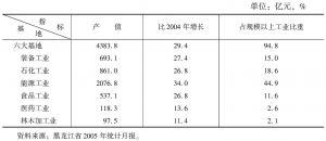 表2 2005年黑龙江省六大基地产值表