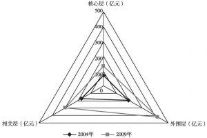 图1 2004年、2009年上海文化产业主要行业增加值雷达图
