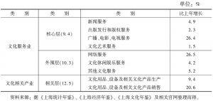 表2 2009年上海文化产业分行业增加值情况一览