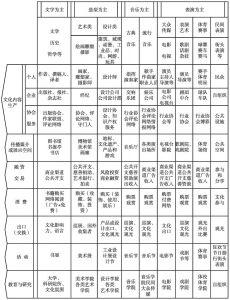 图2 文化体系结构