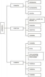 图4-1 行政法律体系图