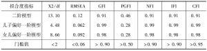 表4 验证性因素分析指标值