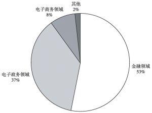 图5 2010年我国电子认证应用领域分布
