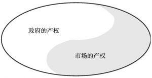 图4-4 总产出的二分模型