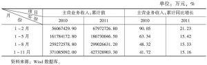 表4 汽车制造业累计主营业务收入情况