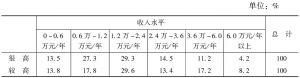 表3.2-3 不同收入群体与贫富差距状况评价